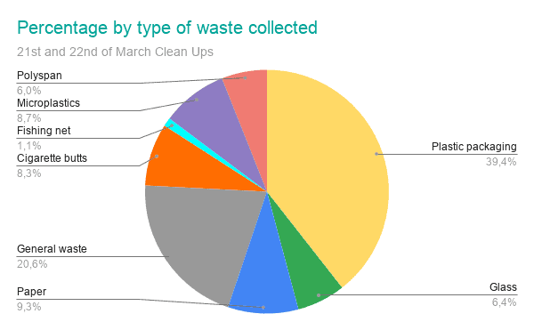 by type of waste